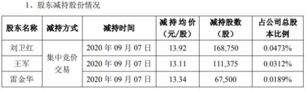 超频三3名股东合计减持34.76万股 套现约470.96万元