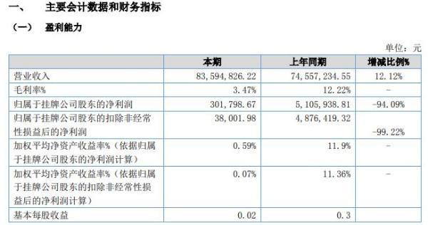 联创云科2020年上半年净利30.18万减少94% 广告代理业务减费让利导致