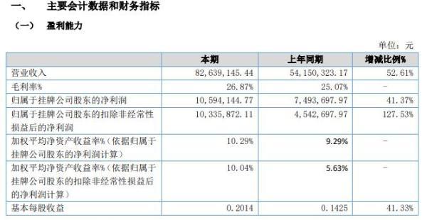 蓉中电气2020年上半年净利1059.41万增长41% 营业收入大幅增长