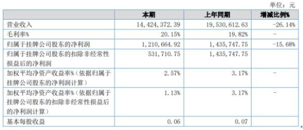 太湖旅游2020年上半年净利121.07万下滑15.68% 旅游需求下降