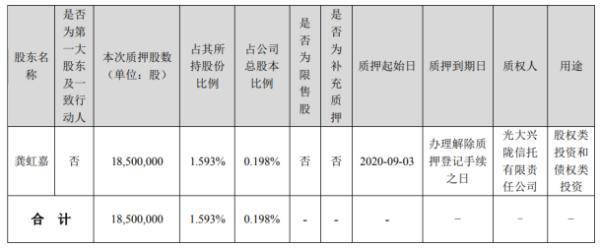 海康威视股东龚虹嘉质押1850万股 用于股权类投资和债权类投资