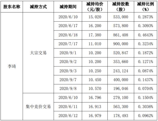 高澜股份股东李琦减持680.45万股 套现约7491.73万元