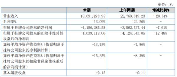 三益能环2020年上半年亏损415.64万亏损增加 整体毛利率下降