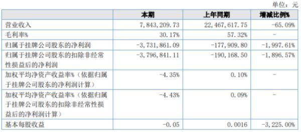 卡宾滑雪2020年上半年亏损373.19万亏损增加 业务基本处于停滞状态