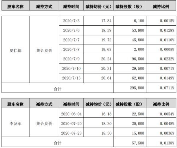 鹏辉能源2名股东合计减持35.33万股 套现约691.73万元