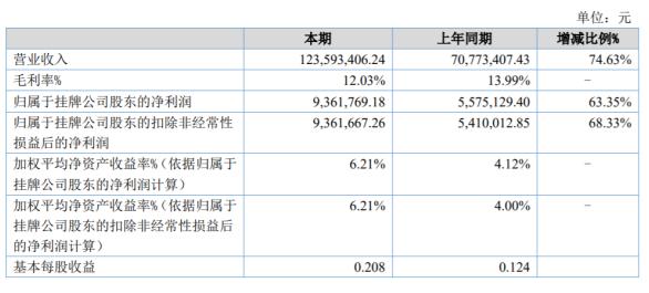 亿源药业2020年上半年净利936.18万增长63.35% 开发了部分优质客户