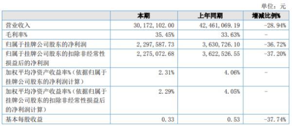 中船精达2020年上半年净利229.76万下滑36.72% 销售收入减少