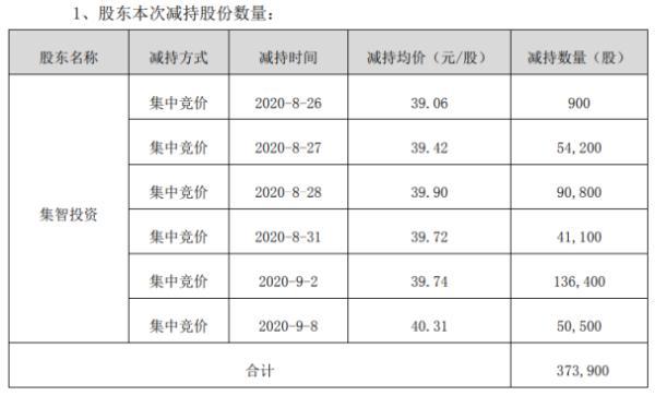 集智股份股东集智投资减持37.39万股 套现约1485.88万元