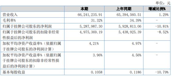 外贸印刷2020年上半年净利528.8万下滑10.81% 销售单价下降