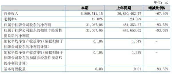 每日视界2020年上半年净利3.11万下滑93.55% 商业项目订单大幅下降