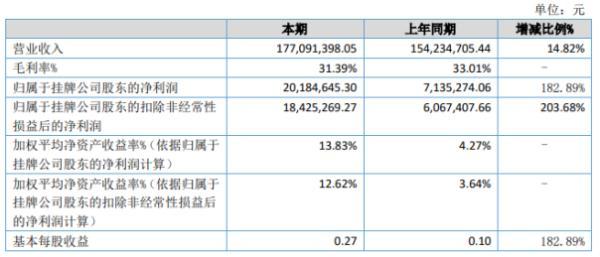 亚达系统2020年上半年净利2018.46万增长182.89% 销售订单持续快速增长