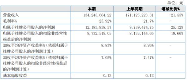 亿阀股份2020年上半年净利1218.6万增长25.12% 受疫情影响营业成本下降