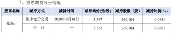 佳创视讯股东张海川减持26.91万股 套现约149.81万元