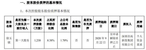 远望谷控股股东徐玉锁质押1258万股 用于个人资金需求