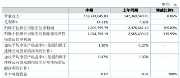 盛祥电子2020年上半年净利260.98万扭亏为盈 其他收益同比增加