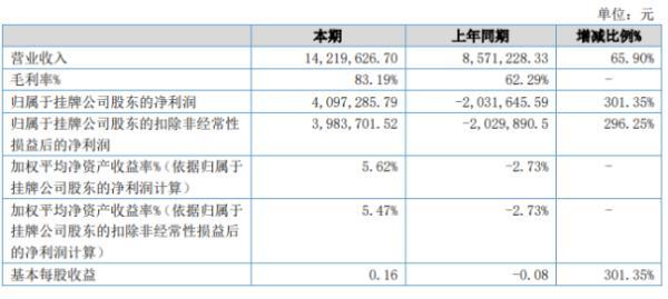 索天科技2020年上半年净利409.73万扭亏为盈 智慧交通业务毛利增长