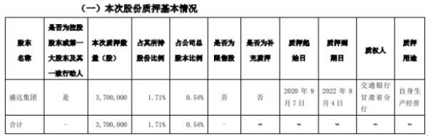 盛达资源控股股东盛达集团质押370万股 用于自身生产经营