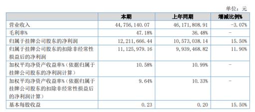 富润科技2020年上半年净利1221.17万增长15.5% 原材料下降较多