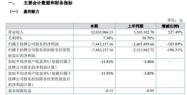 广翰环保2020年上半年亏损744.32万亏损增长 行业增量订单量持续下降