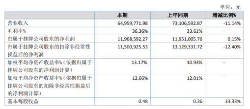 神拓机电2020年上半年净利1196.86万增长0.15% 新产品销售增加及成本降低