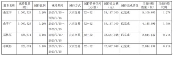 杭可科技4名股东合计减持337.44万股 套现约1.75亿元