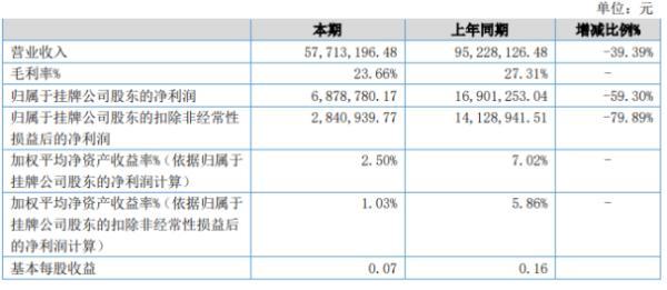 宏马物流2020年上半年净利687.88万下滑59.3% 业务量下降