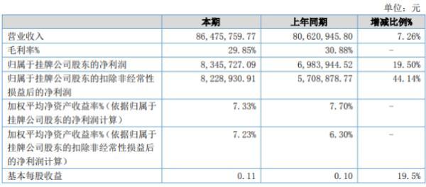 汉森机械2020年上半年净利834.57万增长19.5% 财务费用减少