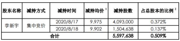 拓维信息股东李新宇减持559.76万股 套现约5583.64万元