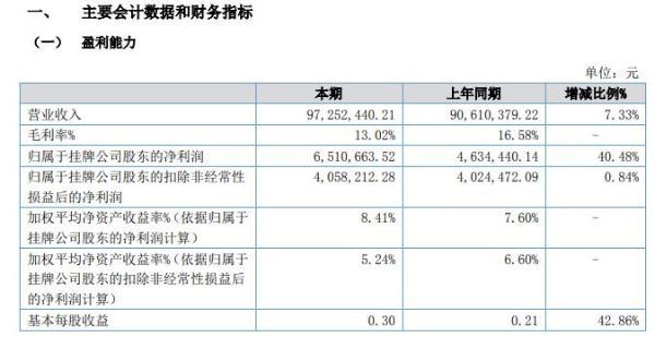 东仁新材2020年上半年净利651.07万增长40% 开拓新市场和客户