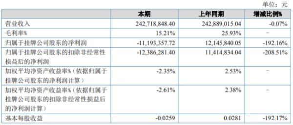 莹科精化2020年上半年亏损1119.34万由盈转亏 产品价格大幅下降