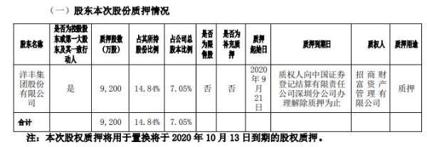 新洋丰控股股东洋丰集团质押9200万股 用于质押