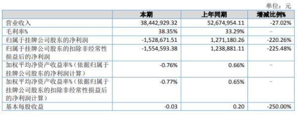 龙之泉2020年上半年亏损152.87万由盈转亏 各项业务开展进度放缓