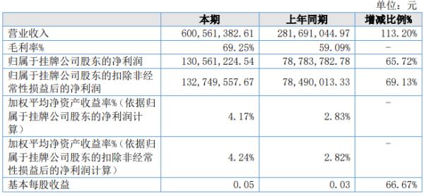 威宁能源2020年上半年净利1.31亿增长65.72% 发电量增加