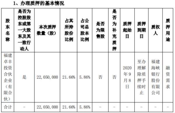 三盛教育控股股东卓丰投资质押2205万股 用于融资需求