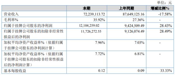 海德科技2020年上半年净利1210.43万增长28.43% 产品毛利率大幅增加