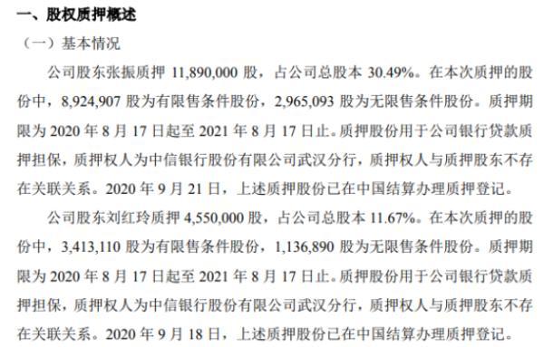 爱迪科技2名股东合计质押1644万股 用于公司银行贷款质押担保