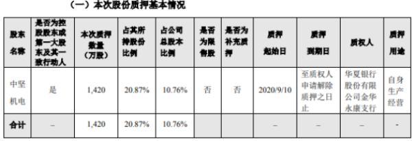 中坚科技控股股东中坚机电质押1420万股 用于自身生产经营