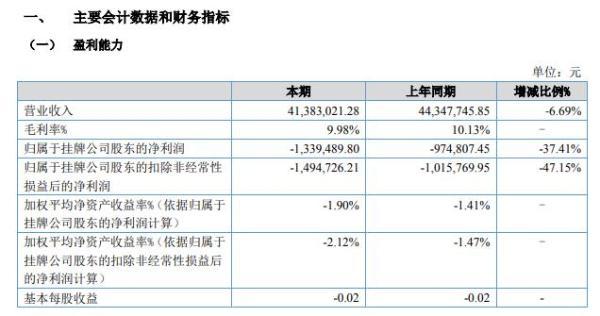 裕荣光电2020年上半年亏损133.95万亏损增长 电信市场需求不振