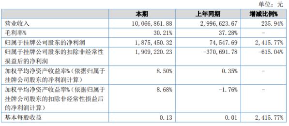 毅通股份2020年上半年净利187.55万增长2415.77% 人工成本降低