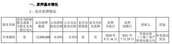 中南建设控股股东中南城投质押1200万股 用于补充流动资金