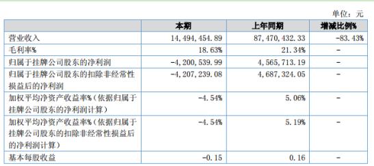 环港股份2020年上半年亏损420.05万同比由盈转亏 销量大幅下降