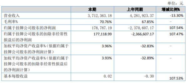 雨吉文化2020年上半年净利17.88万扭亏为盈 毛利率增长