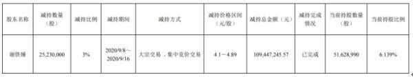 银龙股份股东谢铁锤减持2523万股 套现约1.09亿元