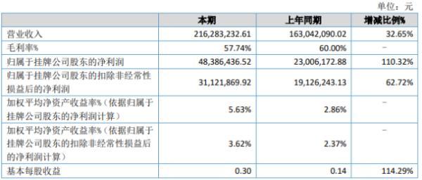 诺泰生物2020年上半年净利4839万增长110% 销售收入增长