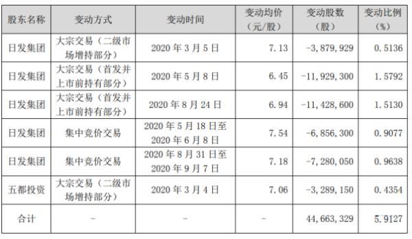 日发精机控股股东及一致行动人合计减持4466.33万股 套现约2.88亿元