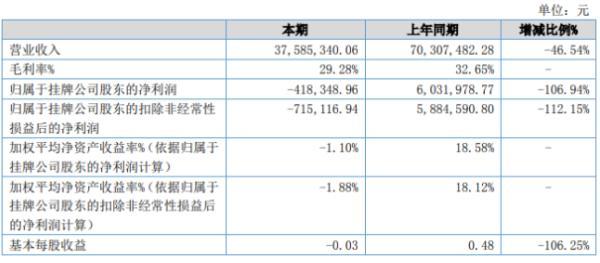 环球娃娃2020年上半年亏损41.83万由盈转亏 内销订单减少