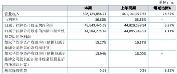 艾为电子2020年上半年净利4884.94万 同比增长8.97%