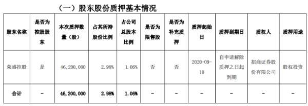 荣盛发展控股股东荣盛控股质押4620万股 用于股权投资