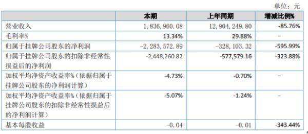 万德智新2020年上半年亏损228.36万亏损增加 毛利率下降幅度较大