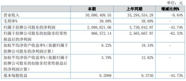 工源环境2020年上半年净利209.86万下滑43.74% 销售收入减少